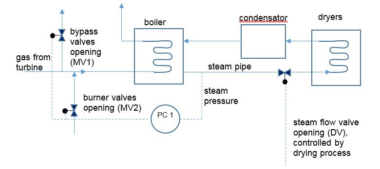 Steam boiler pressure control – PID-tuner.comPID-tuner.com